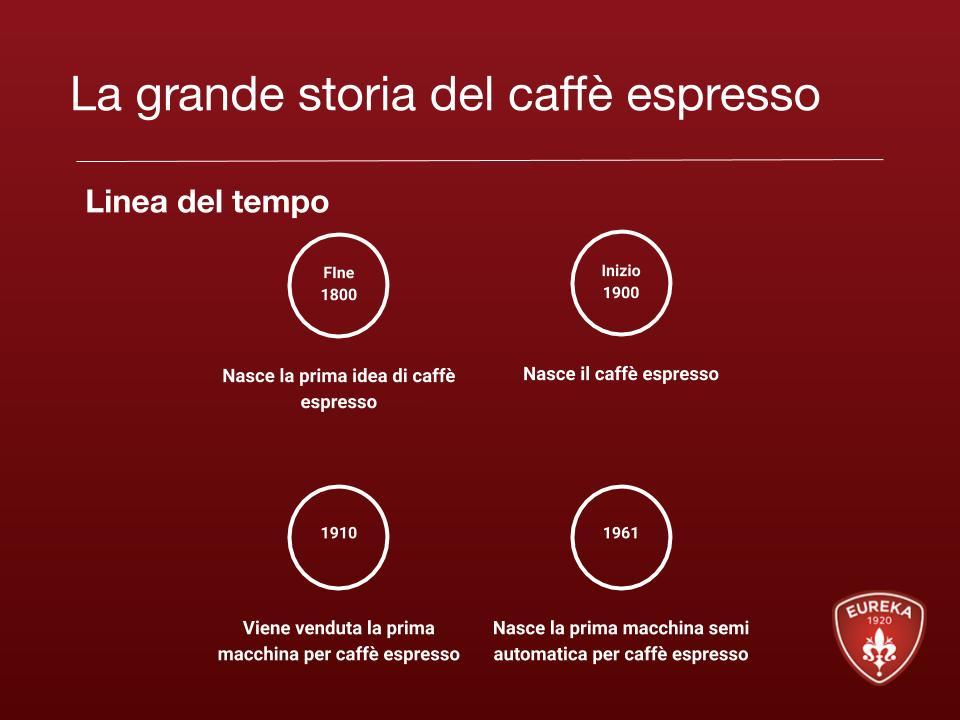 la grande storia del caffè espresso-linea del tempo