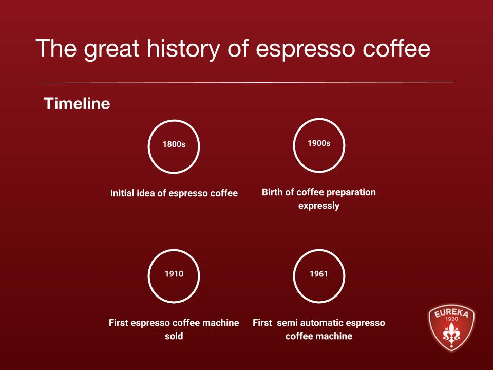 the great history of espresso coffee-timeline
